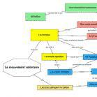 Preview image for LOM object Le système nerveux vu par VUE