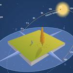 Preview image for LOM object Le soleil a rendez-vous avec la terre